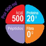 Nutritarget Nutrison Advanced Peptisorb